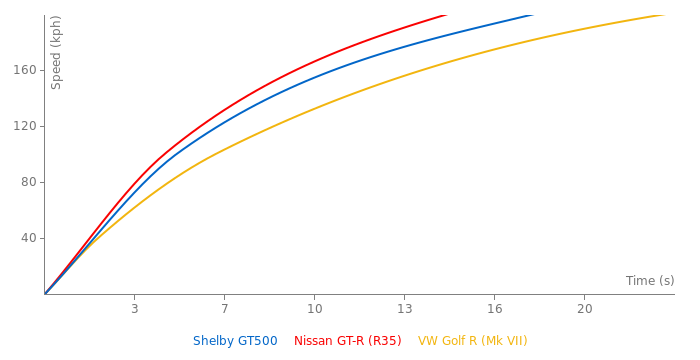 Shelby GT500 acceleration graph