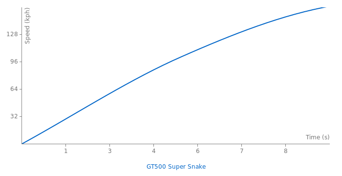 Shelby GT500 Super Snake acceleration graph