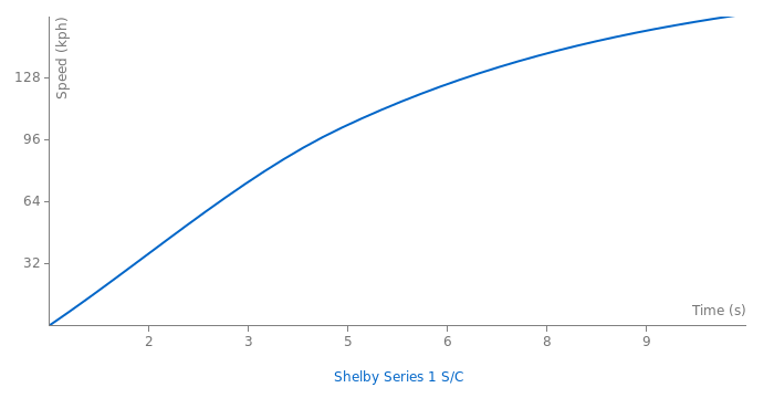 Shelby Series 1 S/C acceleration graph