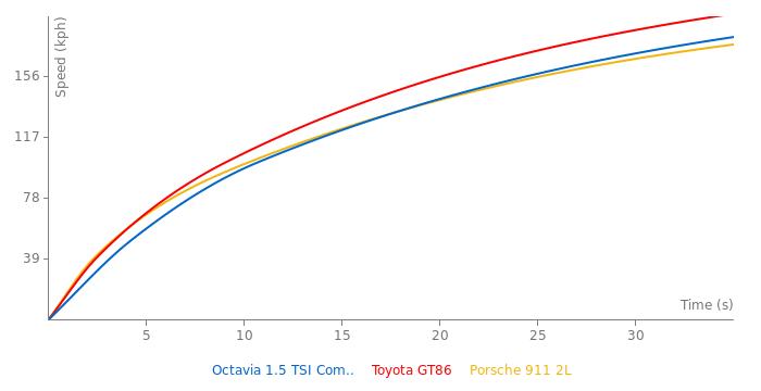 Skoda Octavia 1.5 TSI Combi acceleration graph