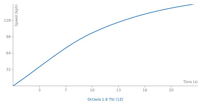 Skoda Octavia 1.8 TSI acceleration graph
