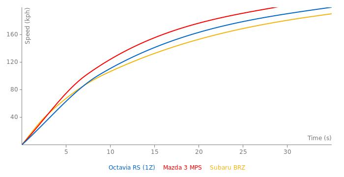 Skoda Octavia RS acceleration graph