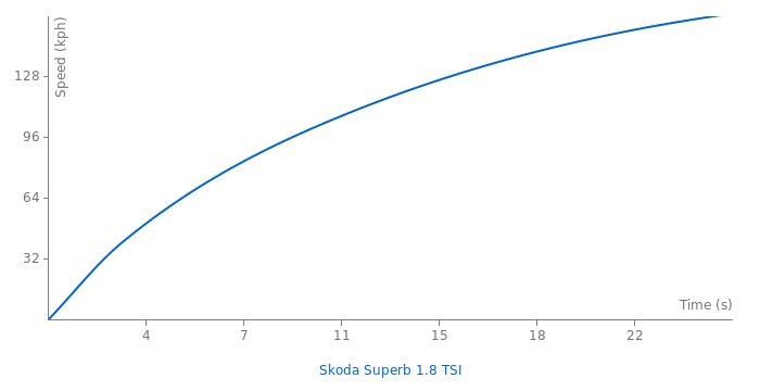 Skoda Superb 1.8 TSI acceleration graph