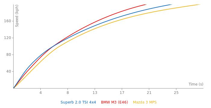 Skoda Superb 2.0 TSI 4x4 acceleration graph