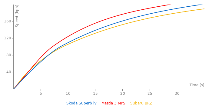 Skoda Superb iV acceleration graph