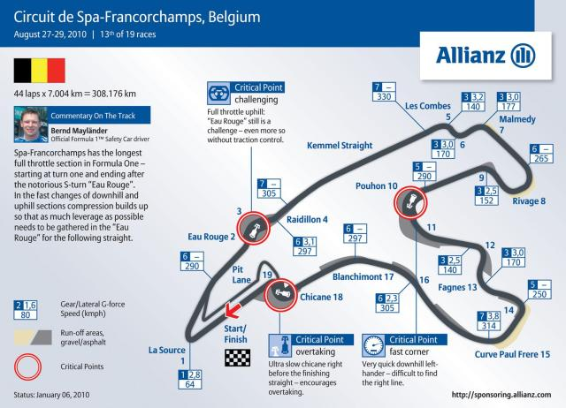 Image of Spa Francorchamps