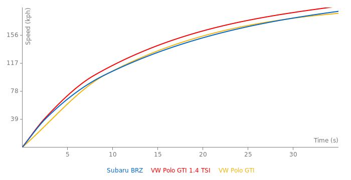 Subaru BRZ acceleration graph