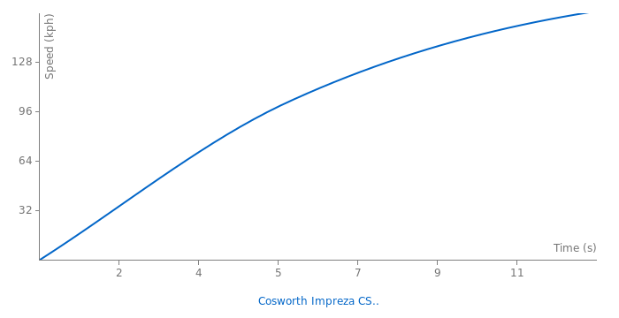 Subaru Cosworth Impreza CS400 acceleration graph