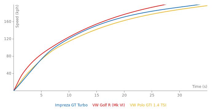 Subaru Impreza GT Turbo acceleration graph