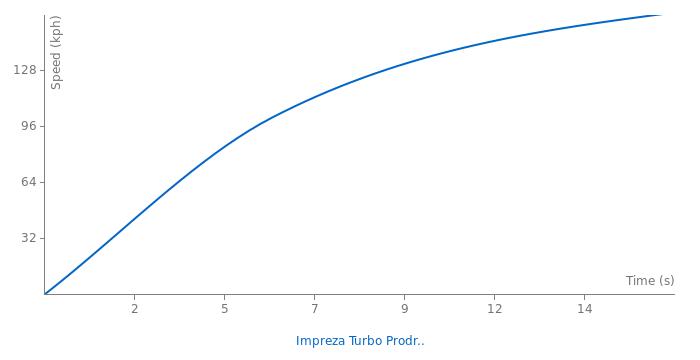 Subaru Impreza Turbo Prodrive acceleration graph