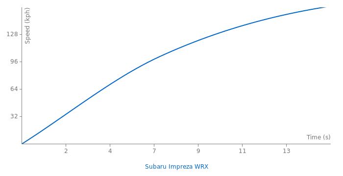 Subaru Impreza WRX acceleration graph