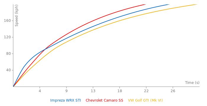 Subaru Impreza WRX STI acceleration graph