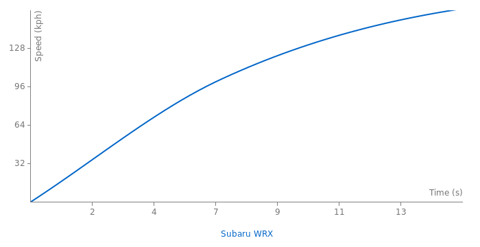 Subaru WRX acceleration graph