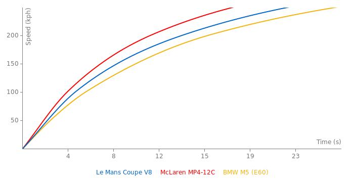 Superformance Le Mans Coupe V8 acceleration graph