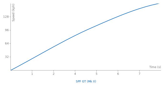 Superformance SPF GT acceleration graph