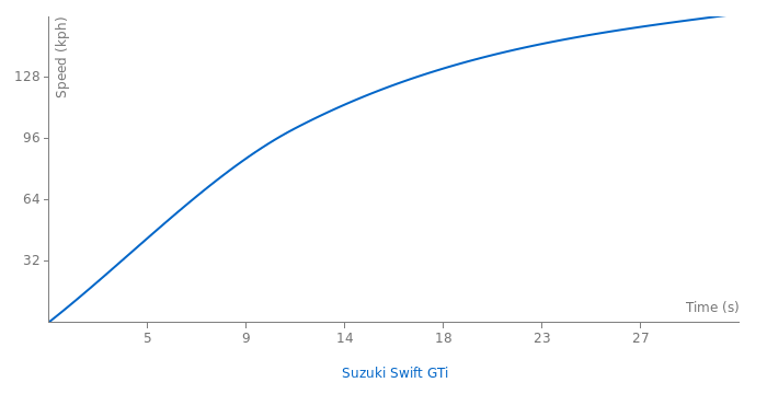 Suzuki Swift GTi acceleration graph