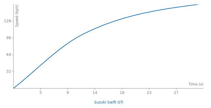Suzuki Swift GTi acceleration graph