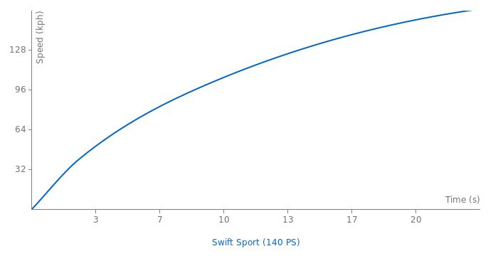 Suzuki Swift Sport acceleration graph