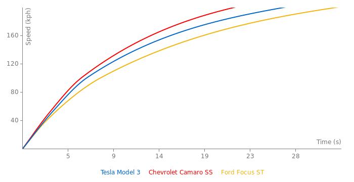 Tesla Model 3 acceleration graph