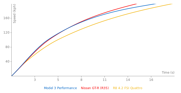 Tesla Model 3 Performance acceleration graph