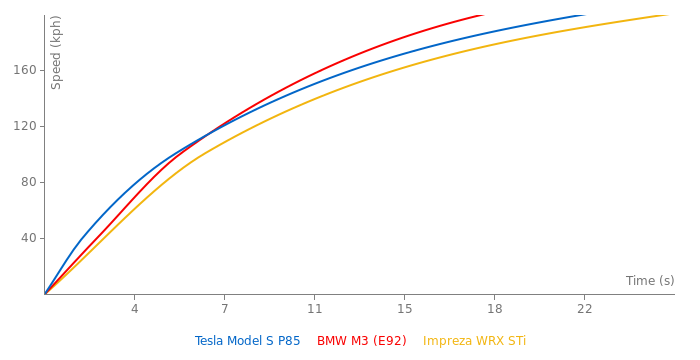 Tesla Model S P85 acceleration graph