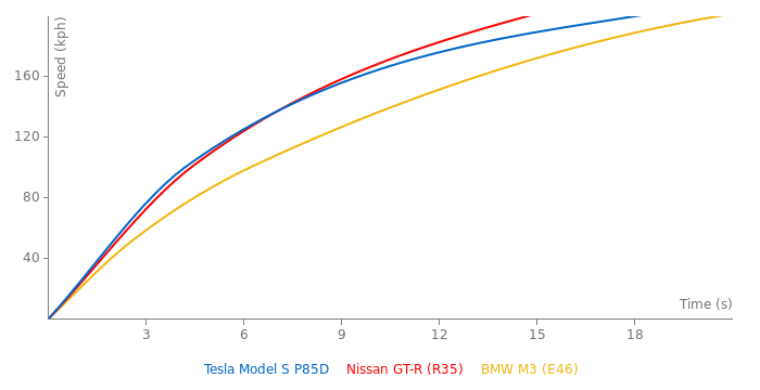 Tesla Model S P85D acceleration graph