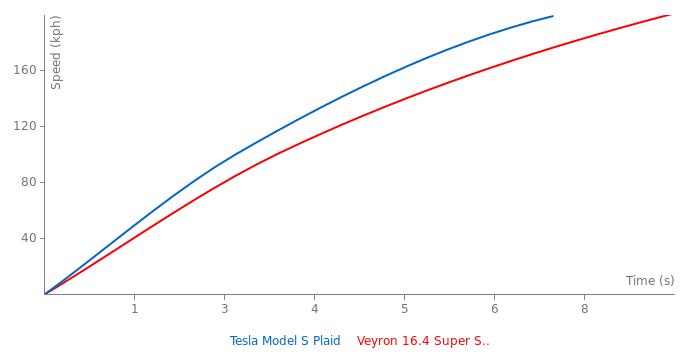 Tesla Model S Plaid acceleration graph