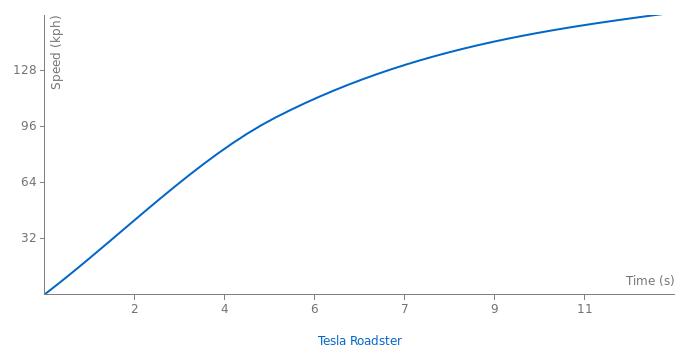 Tesla Roadster acceleration graph