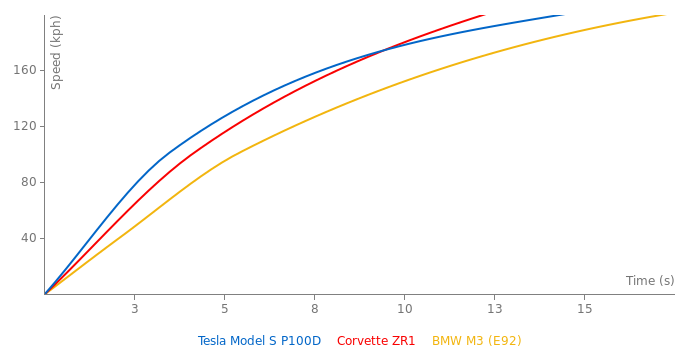 Tesla Model S P100D acceleration graph
