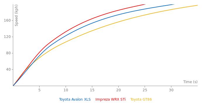 Toyota Avalon XLS acceleration graph