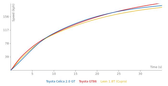 Toyota Celica 2.0 GT acceleration graph