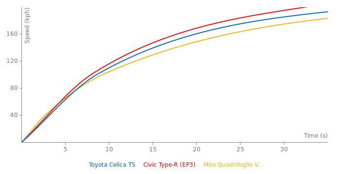 Toyota Celica TS acceleration graph