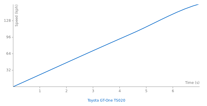Toyota GT-One TS020 acceleration graph