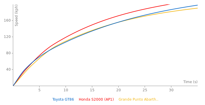 Toyota GT86 acceleration graph