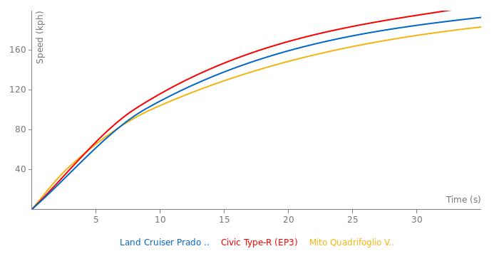 Toyota Land Cruiser Prado V8 acceleration graph