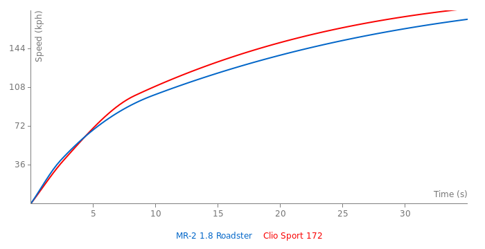 Toyota MR-2 acceleration graph