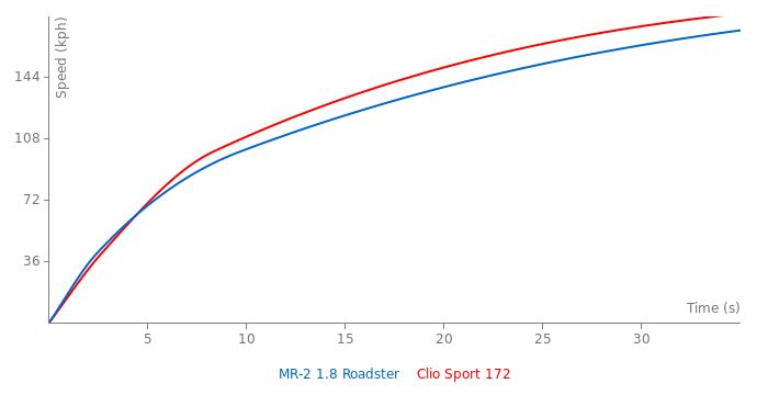 Toyota MR-2 acceleration graph