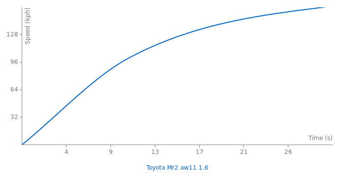 Toyota Mr2 aw11 1.6 acceleration graph
