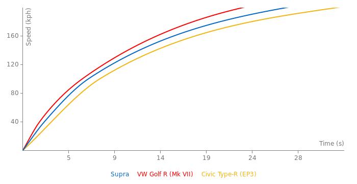Toyota Supra acceleration graph