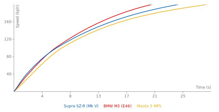 Toyota Supra SZ-R acceleration graph
