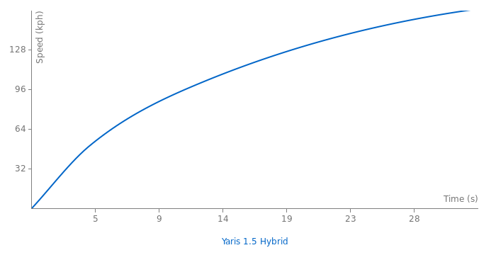 Toyota Yaris 1.5 Hybrid acceleration graph