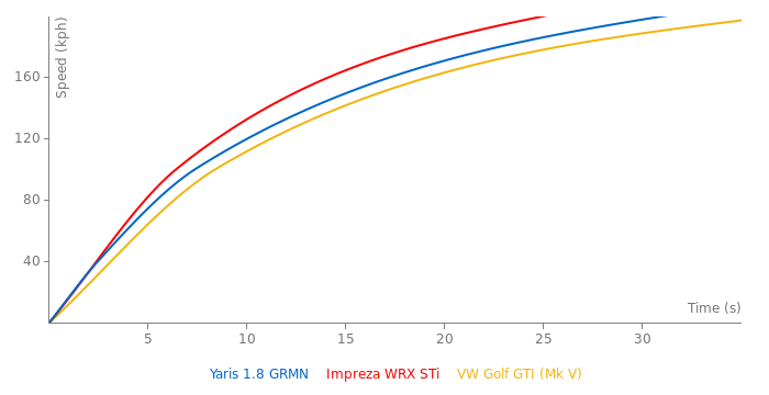 Toyota Yaris 1.8 GRMN acceleration graph