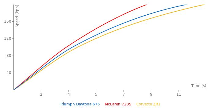 Triumph Daytona 675 acceleration graph