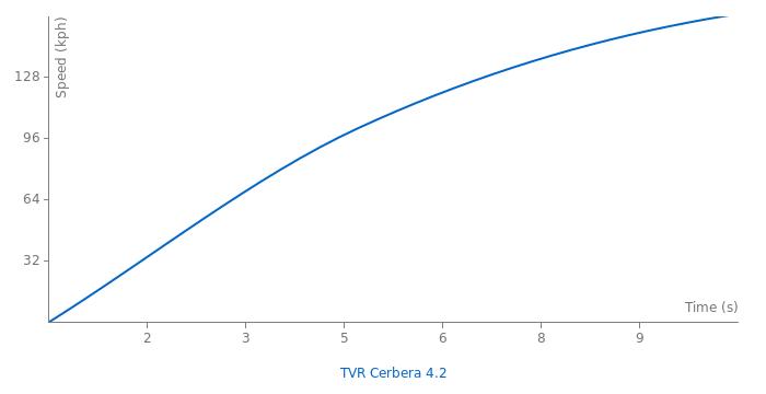 TVR Cerbera 4.2 acceleration graph
