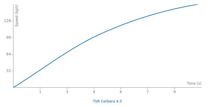 TVR Cerbera 4.5 acceleration graph