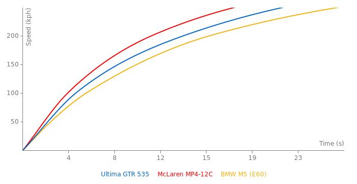 Ultima GTR 535 acceleration graph