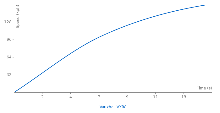 Vauxhall VXR8 acceleration graph