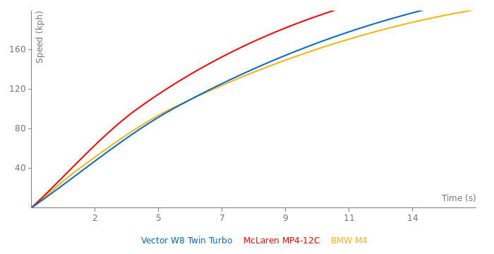 Vector W8 Twin Turbo acceleration graph