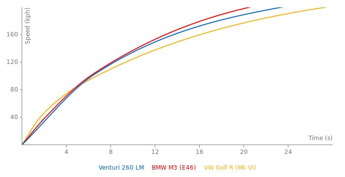 Venturi 260 LM acceleration graph
