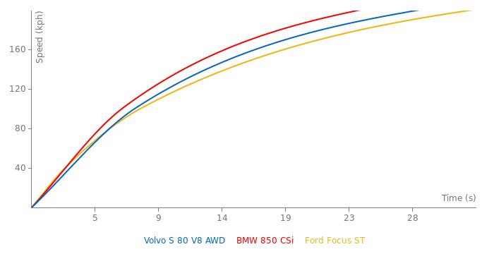 Volvo S 80 V8 AWD acceleration graph
